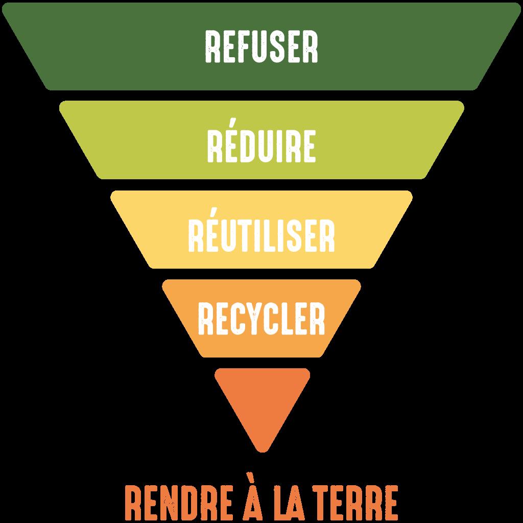 Règles du zéro déchet : Réfuser,réduire,réutiliser,recycler,rendre à la terre
